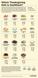 healthiest_thanksgiving_dishes_chart_1450x2935px_112514-72ppi-01d