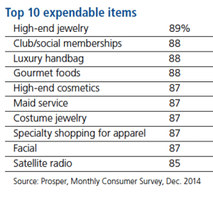 chart1ExpendableItems